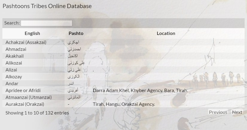 Valid list of Pashtun tribes